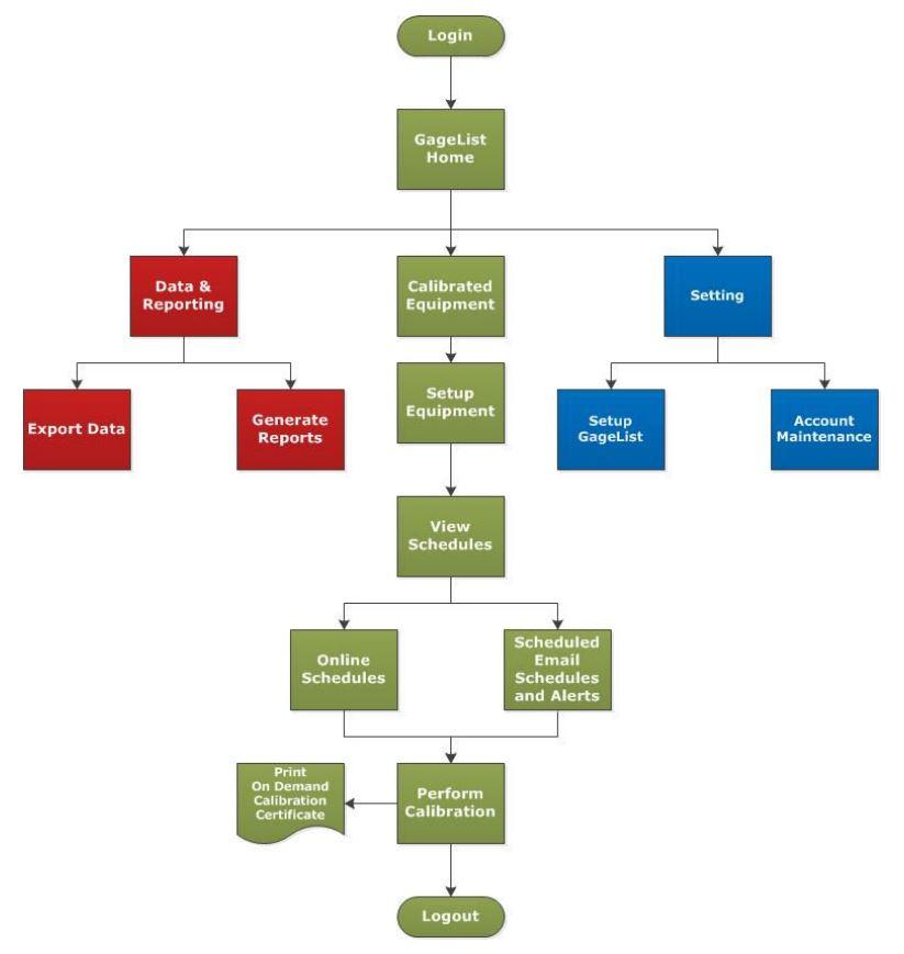 Figure 01. GageList workflow